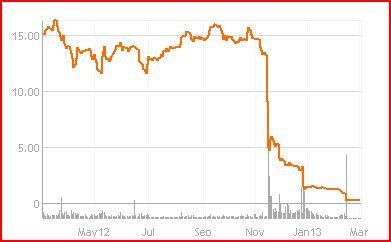 psn chart