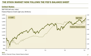 s&p and fed