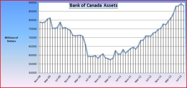 BoC as of October