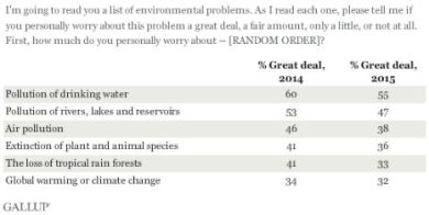 global warming gallup poll