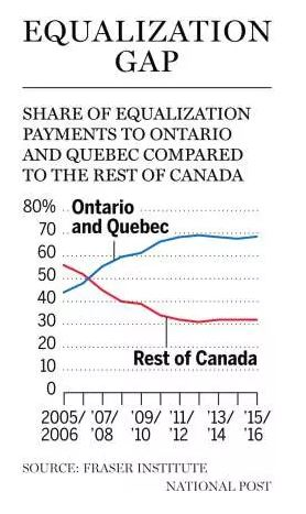 central canada equalize